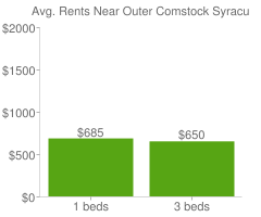 Graph of average rent prices for Outer Comstock Syracuse
